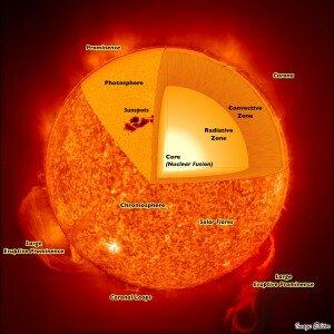 """""""sun structure"""""""