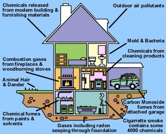 pollution fact indoor air pollution 10 Interesting Pollution Facts