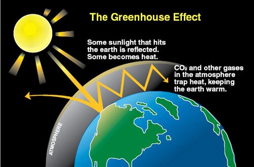 Climate change facts: greenhouse effect