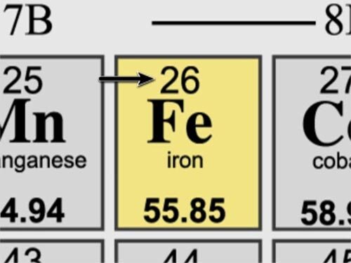 Facts about iron: Iron atomic number
