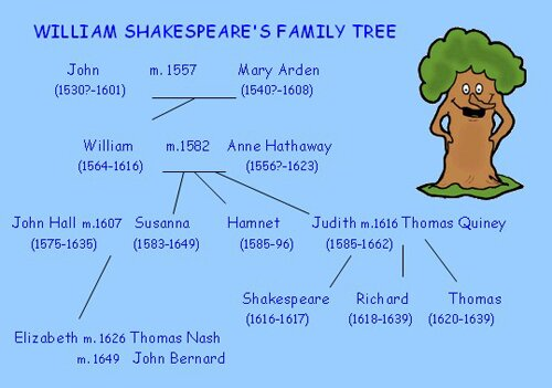 Shakespeare facts family tree 10 Interesting Facts about Shakespeare