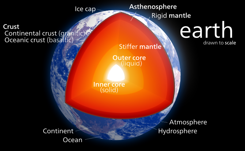 Facts 2 (Structure of the Earth)