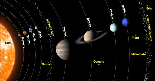 Solar system facts: 8 planets of solar system