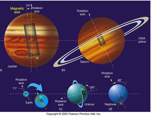 Uranus facts: magnetic field