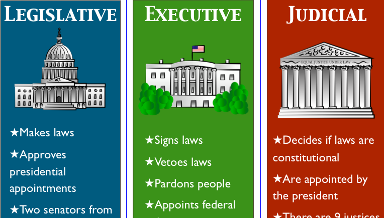 an overview of the three main branches of the united states government